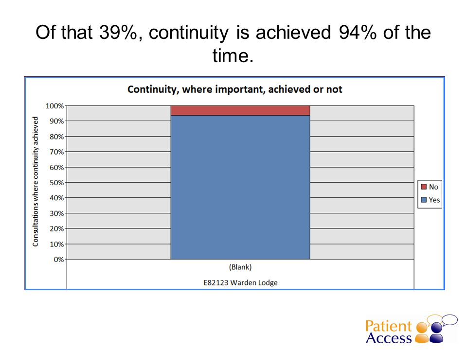 Of that 39%, continuity is achieved 94% of the time.
