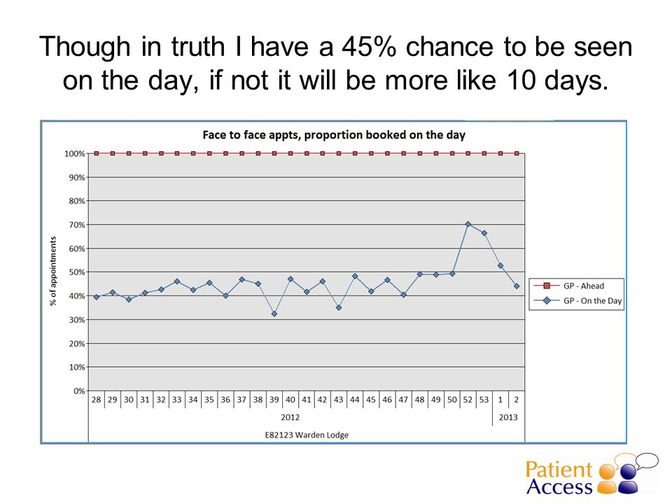 Though in truth I have a 45% chance to be seen on the day, if not it will be more like 10 days.
