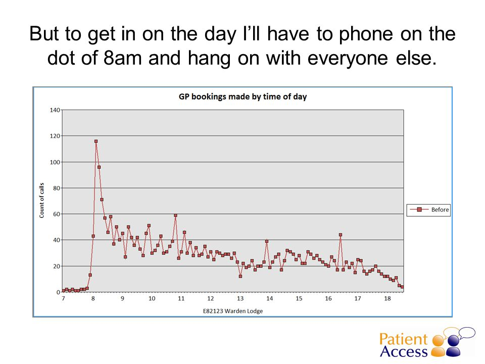 17% of patients dealt with by phone consultation
