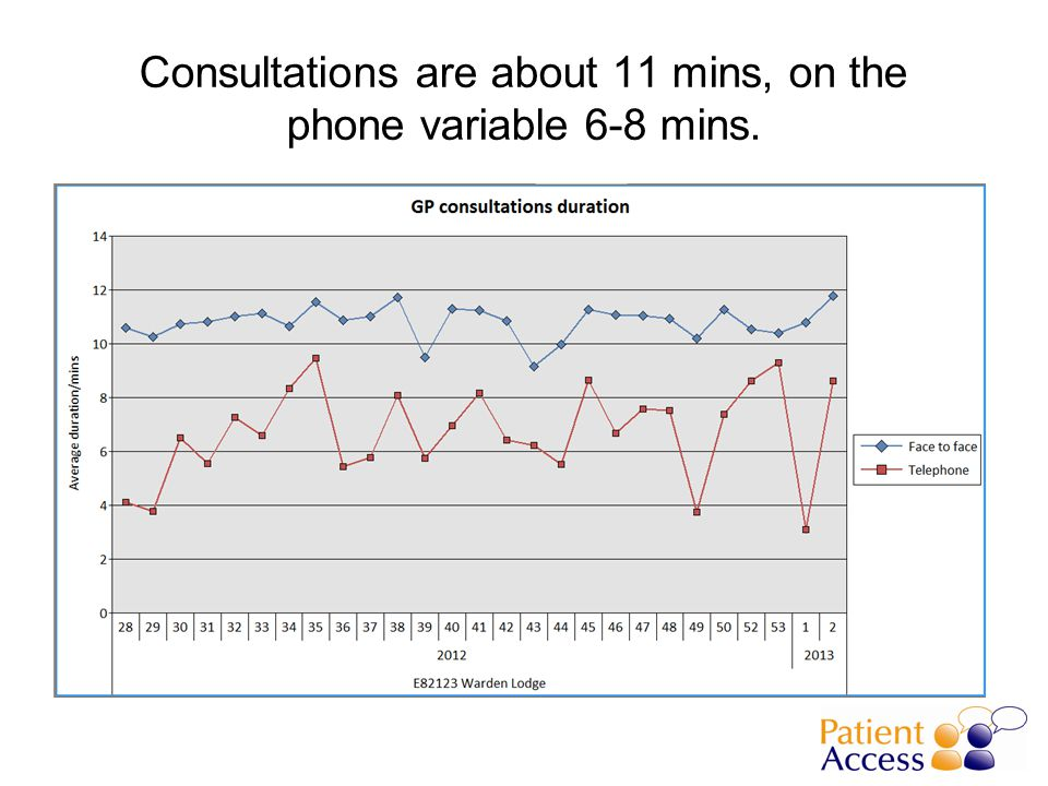 Consultations are about 11 mins, on the phone variable 6-8 mins.