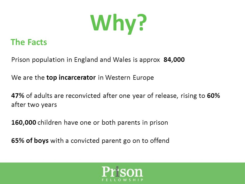 Prison population in England and Wales is approx 84,000 We are the top incarcerator in Western Europe 47% of adults are reconvicted after one year of