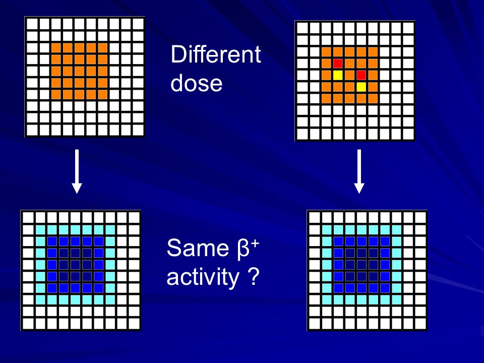Different dose Same β + activity
