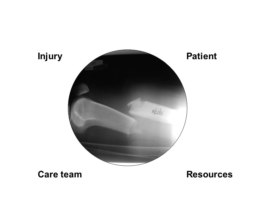InjuryPatient Care teamResources