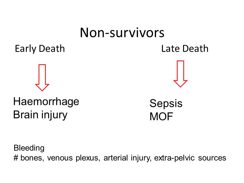 Non-survivors Early DeathLate Death Haemorrhage Brain injury Sepsis MOF Bleeding # bones, venous plexus, arterial injury, extra-pelvic sources