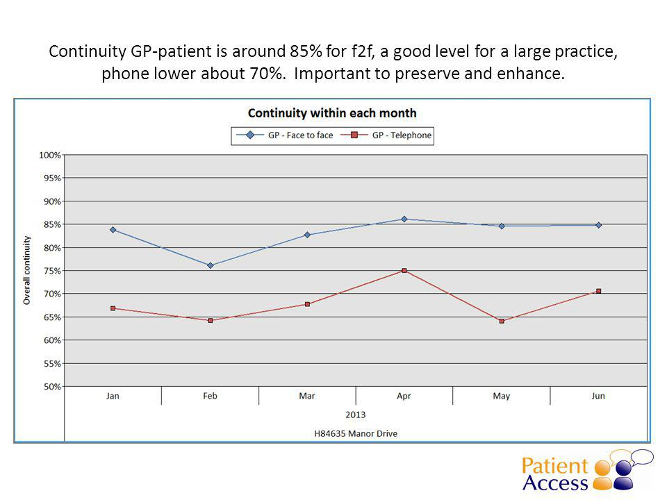 Continuity GP-patient is around 85% for f2f, a good level for a large practice, phone lower about 70%.