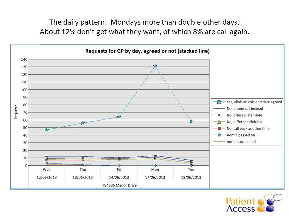 The daily pattern: Mondays more than double other days.