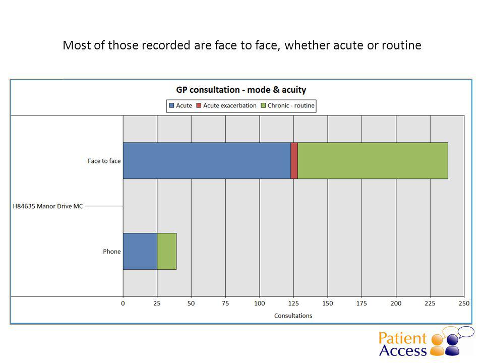 Most of those recorded are face to face, whether acute or routine