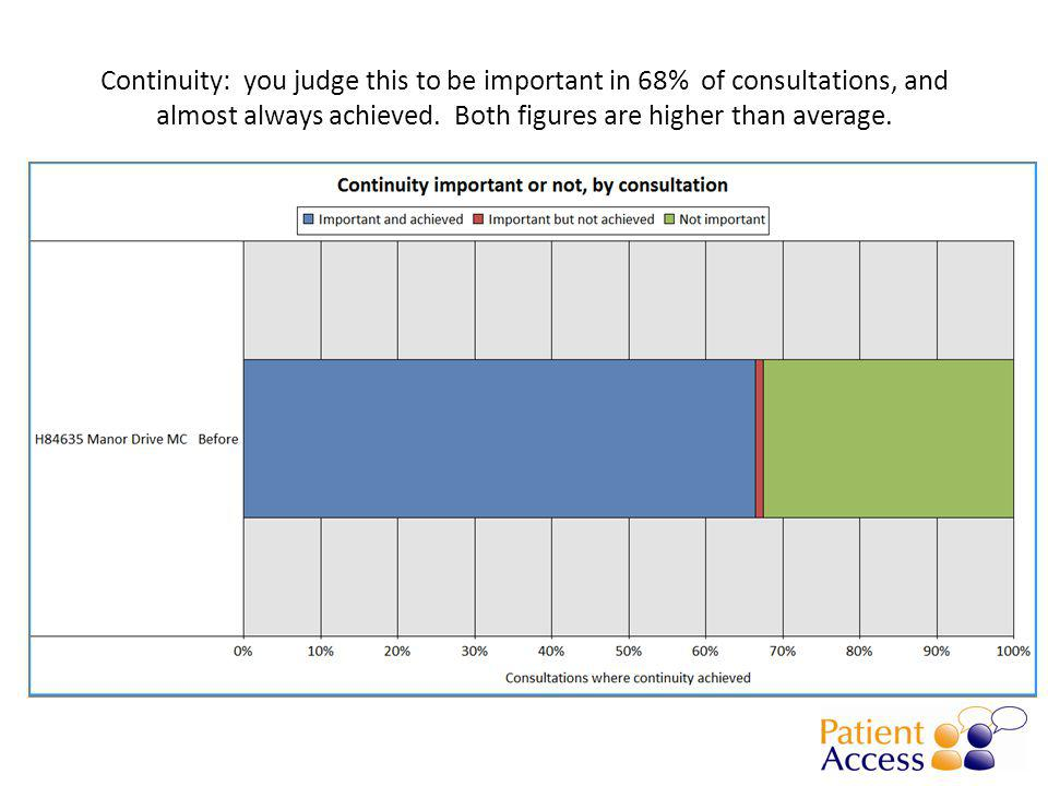 Continuity: you judge this to be important in 68% of consultations, and almost always achieved.