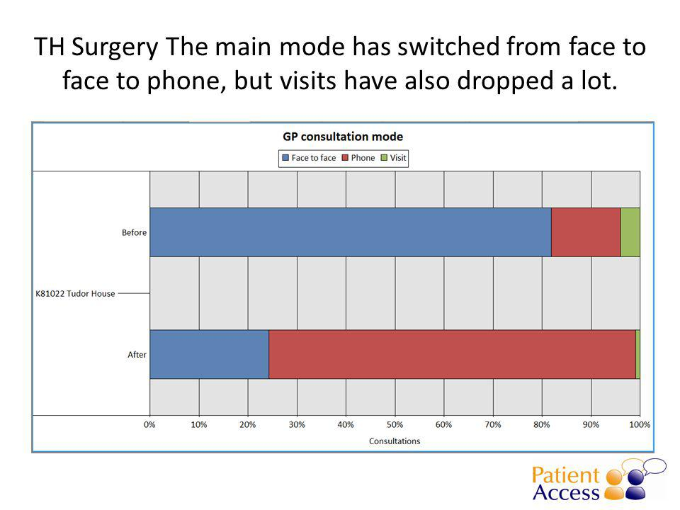 TH Surgery The main mode has switched from face to face to phone, but visits have also dropped a lot.