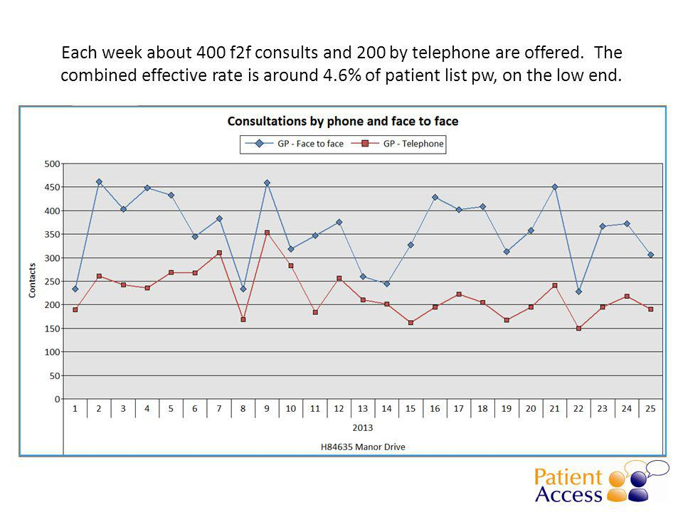 Each week about 400 f2f consults and 200 by telephone are offered.