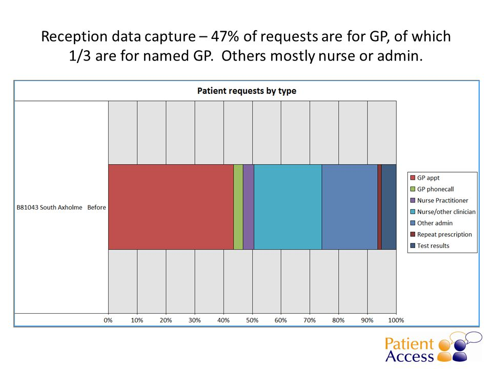 Reception data capture – 47% of requests are for GP, of which 1/3 are for named GP.
