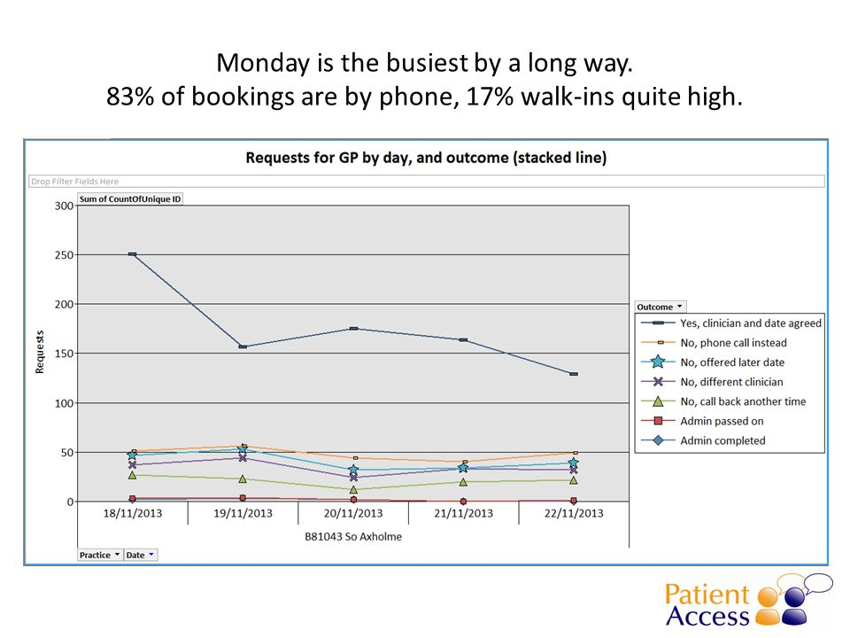 Monday is the busiest by a long way. 83% of bookings are by phone, 17% walk-ins quite high.