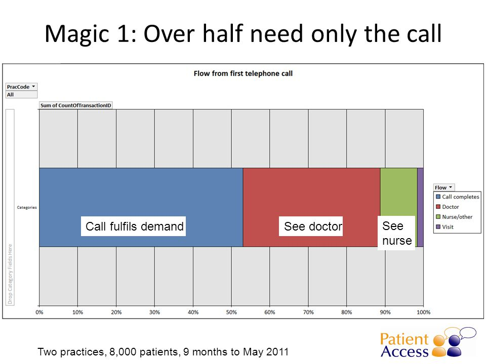 Magic 1: Over half need only the call Call fulfils demandSee doctor See nurse Two practices, 8,000 patients, 9 months to May 2011