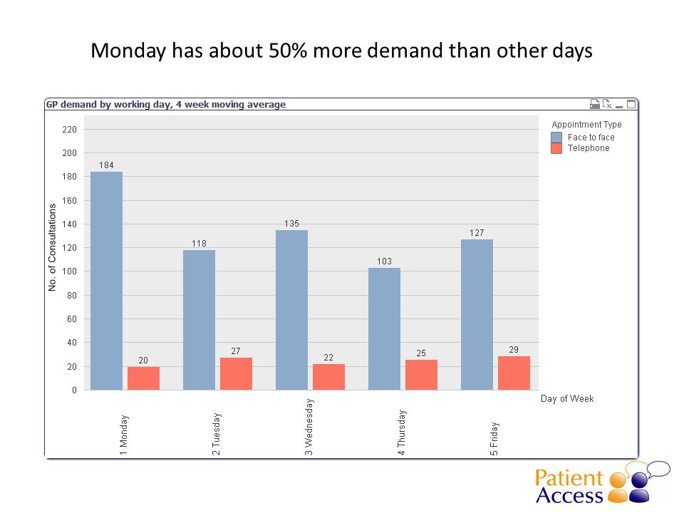 About 68% of appointments are booked same day