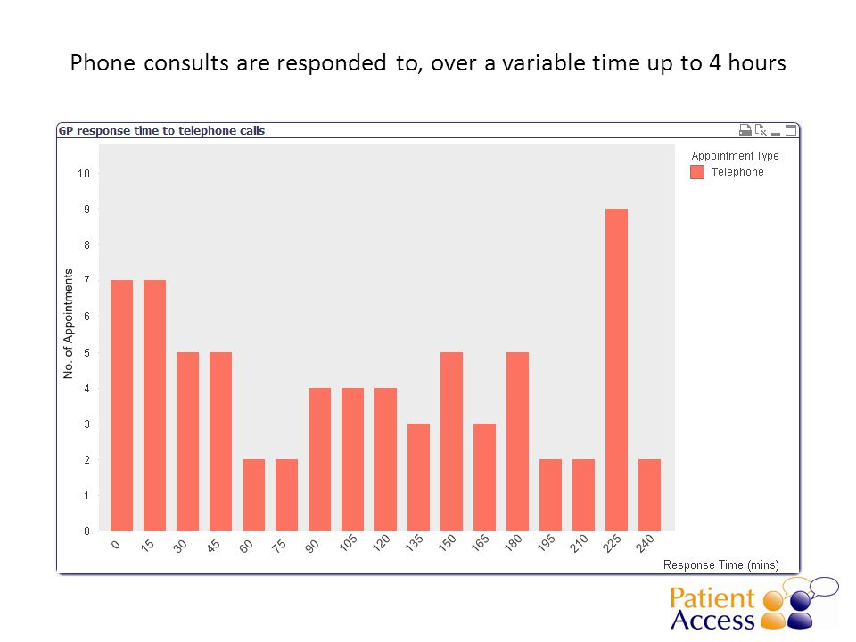 Phone consults are responded to, over a variable time up to 4 hours