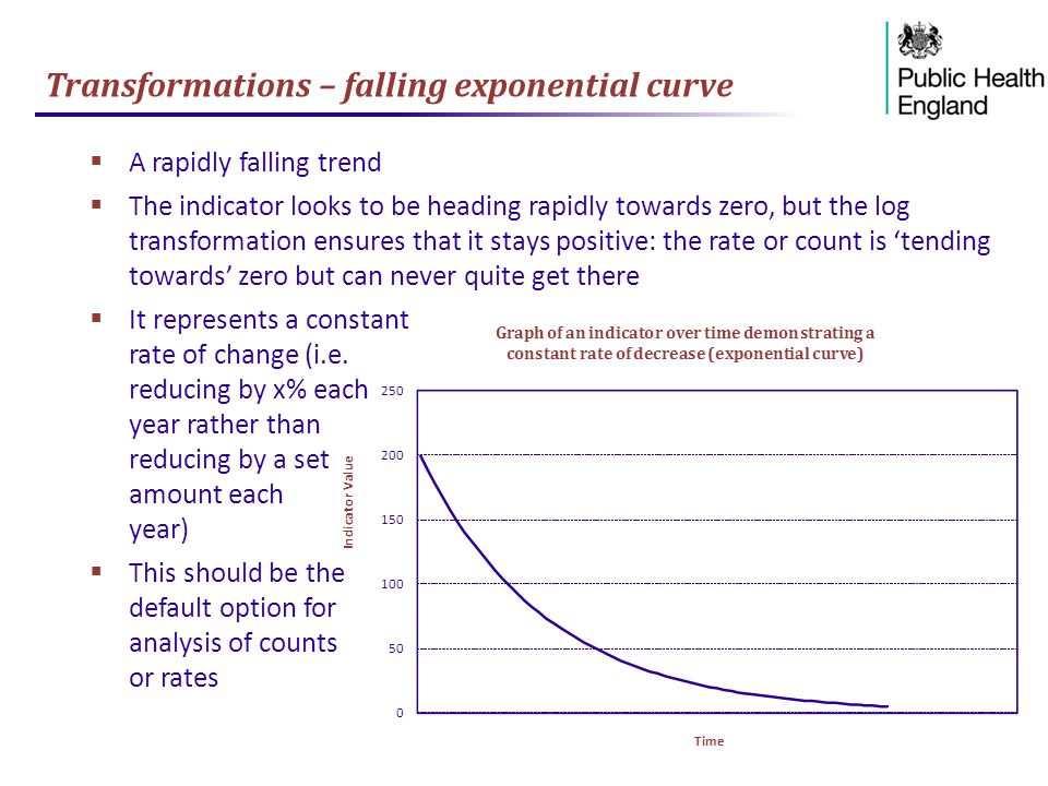 Transformations – falling exponential curve  A rapidly falling trend  The indicator looks to be heading rapidly towards zero, but the log transformation ensures that it stays positive: the rate or count is 'tending towards' zero but can never quite get there  It represents a constant rate of change (i.e.