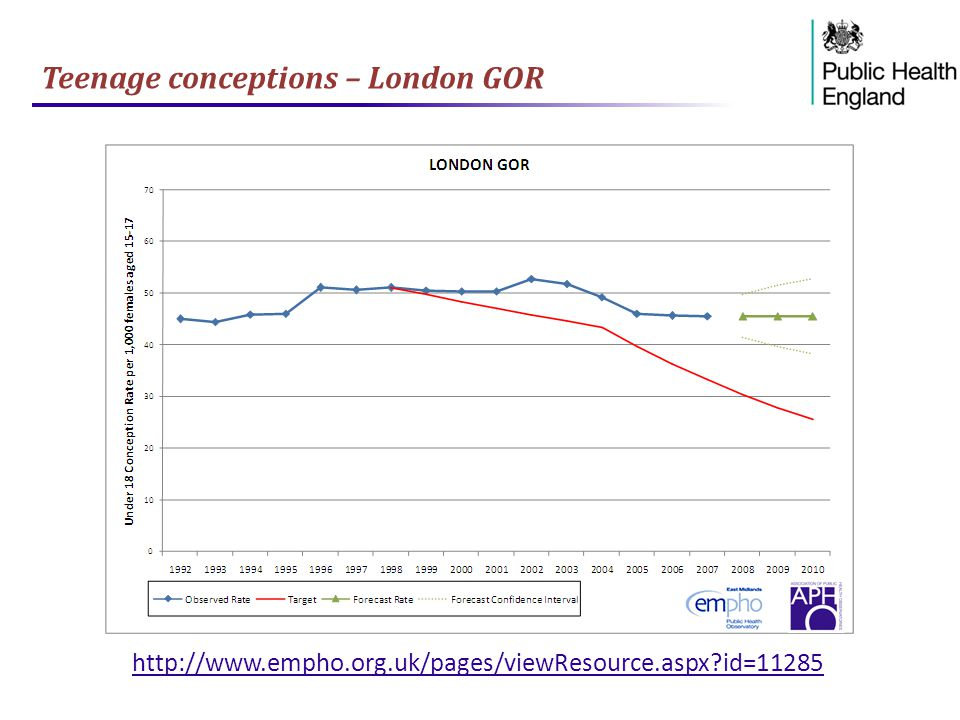 Teenage conceptions – London GOR http://www.empho.org.uk/pages/viewResource.aspx?id=11285