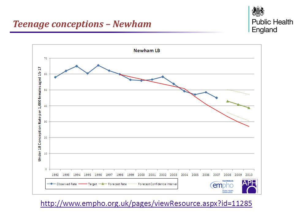 Teenage conceptions – Newham http://www.empho.org.uk/pages/viewResource.aspx?id=11285