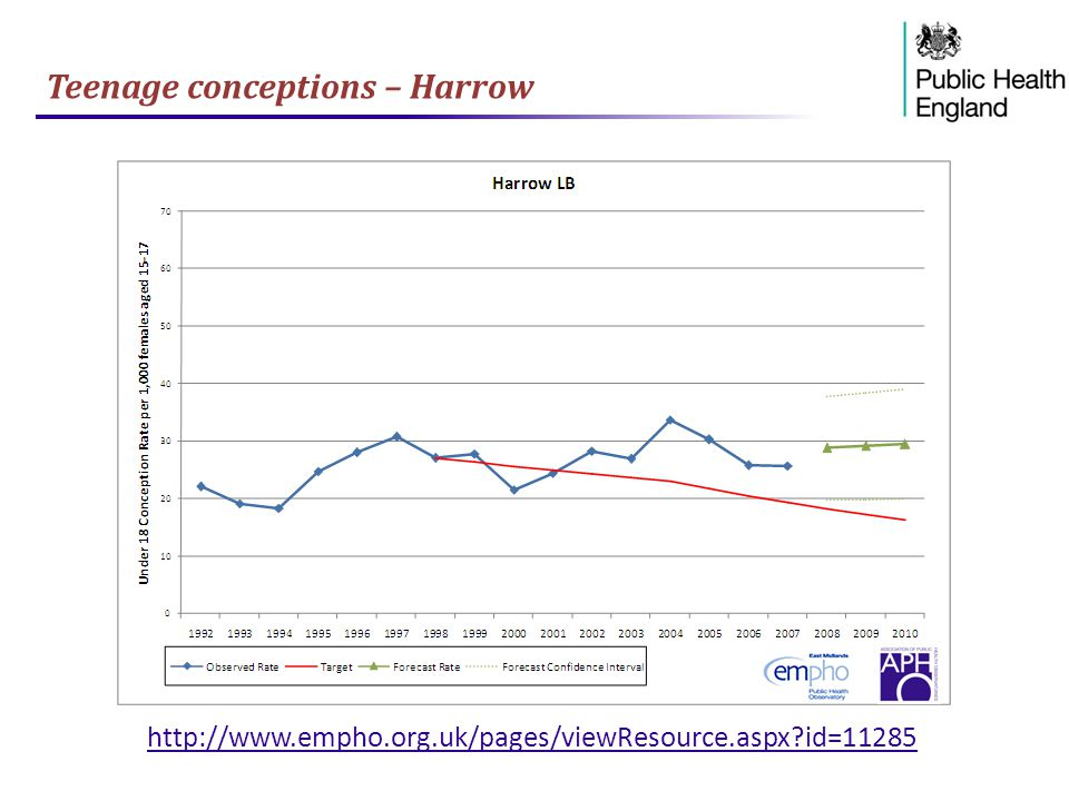 Teenage conceptions – Harrow http://www.empho.org.uk/pages/viewResource.aspx?id=11285