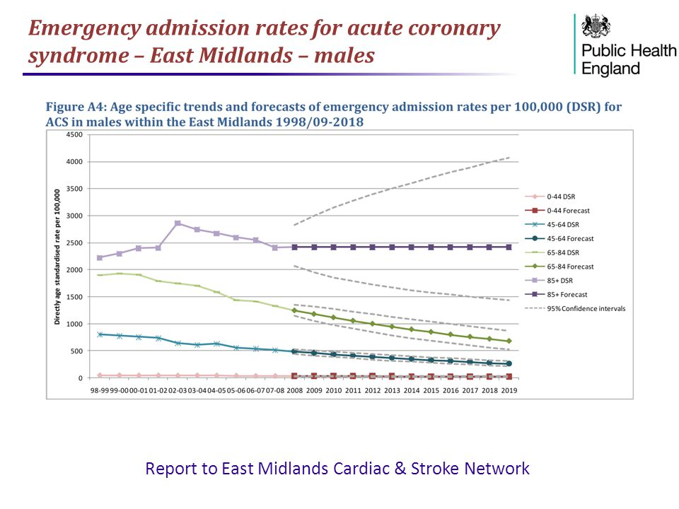 Emergency admission rates for acute coronary syndrome – East Midlands – males Report to East Midlands Cardiac & Stroke Network
