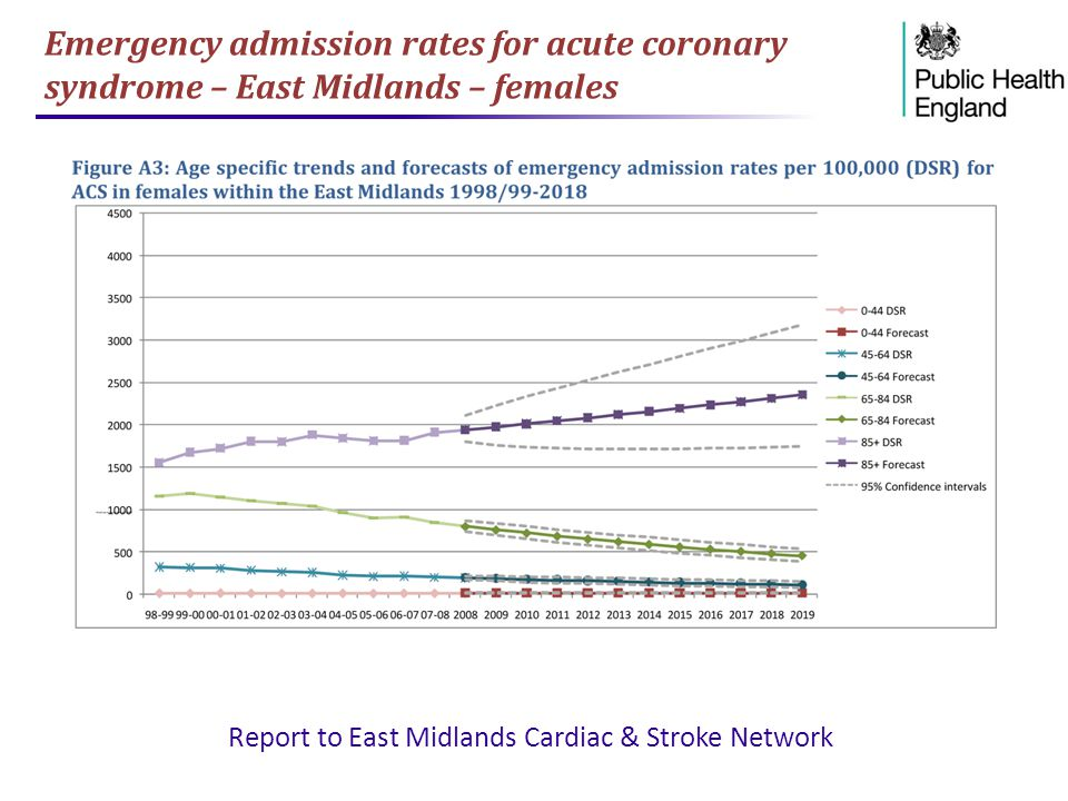 Emergency admission rates for acute coronary syndrome – East Midlands – females Report to East Midlands Cardiac & Stroke Network