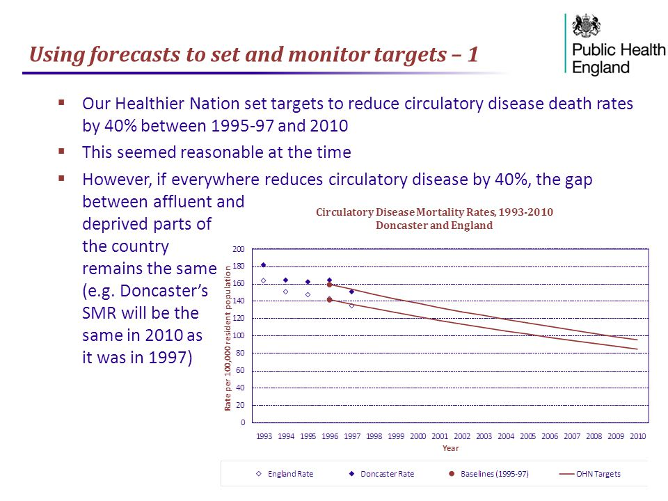 Using forecasts to set and monitor targets – 1  Our Healthier Nation set targets to reduce circulatory disease death rates by 40% between 1995-97 and 2010  This seemed reasonable at the time  However, if everywhere reduces circulatory disease by 40%, the gap between affluent and deprived parts of the country remains the same (e.g.