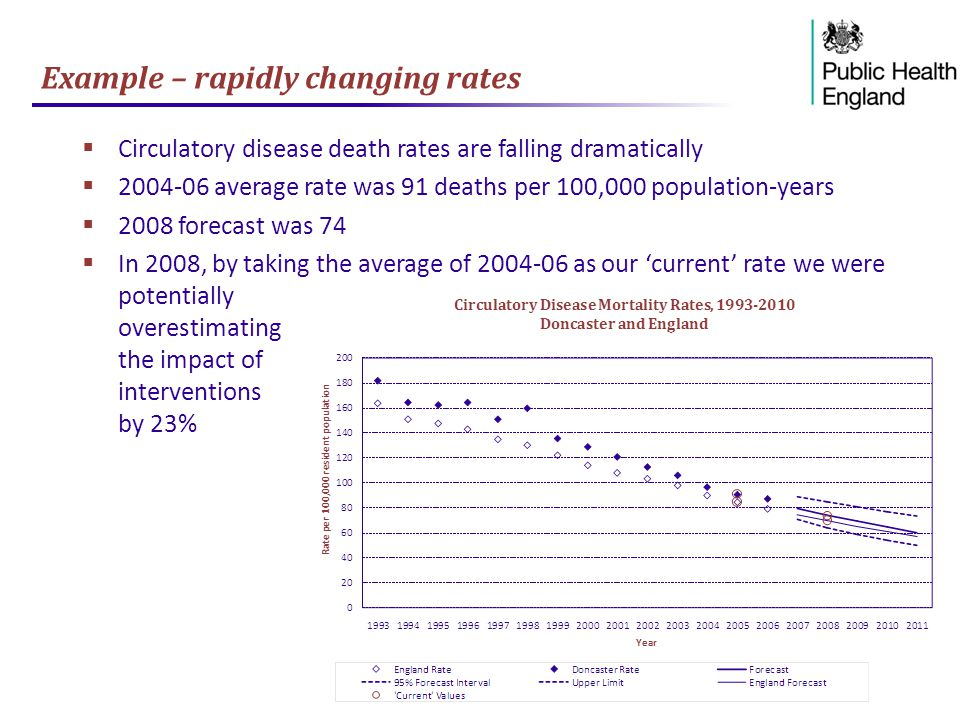 Example – rapidly changing rates  Circulatory disease death rates are falling dramatically  2004-06 average rate was 91 deaths per 100,000 population-years  2008 forecast was 74  In 2008, by taking the average of 2004-06 as our 'current' rate we were potentially overestimating the impact of interventions by 23%