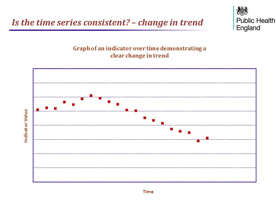 Is the time series consistent? – change in trend