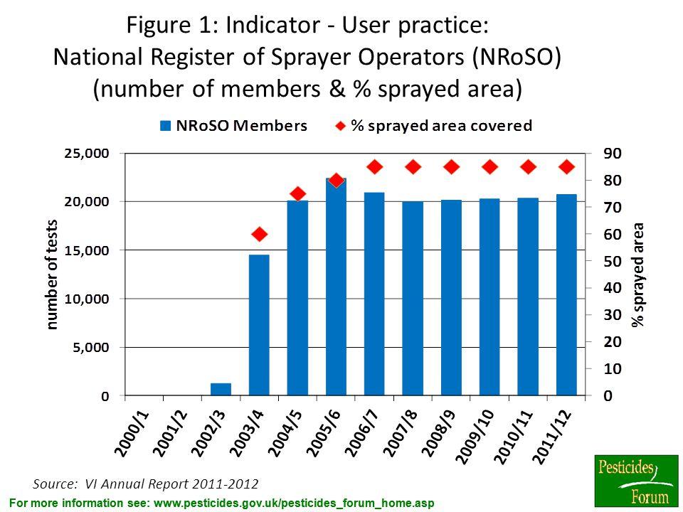 For more information see: www.pesticides.gov.uk/pesticides_forum_home.asp Figure 1: Indicator - User practice: National Register of Sprayer Operators