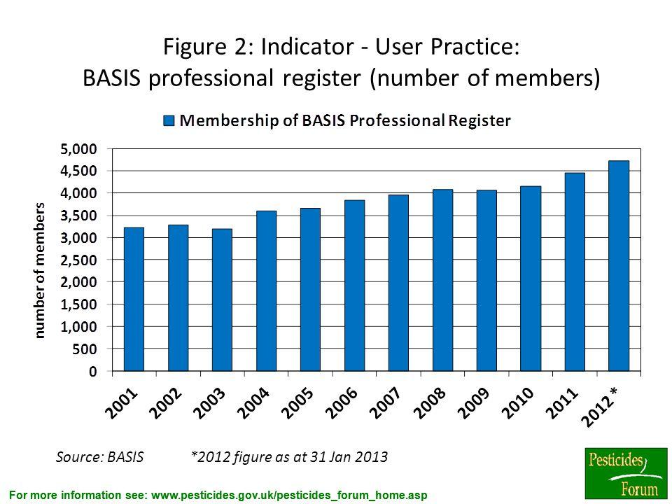 For more information see: www.pesticides.gov.uk/pesticides_forum_home.asp Figure 2: Indicator - User Practice: BASIS professional register (number of