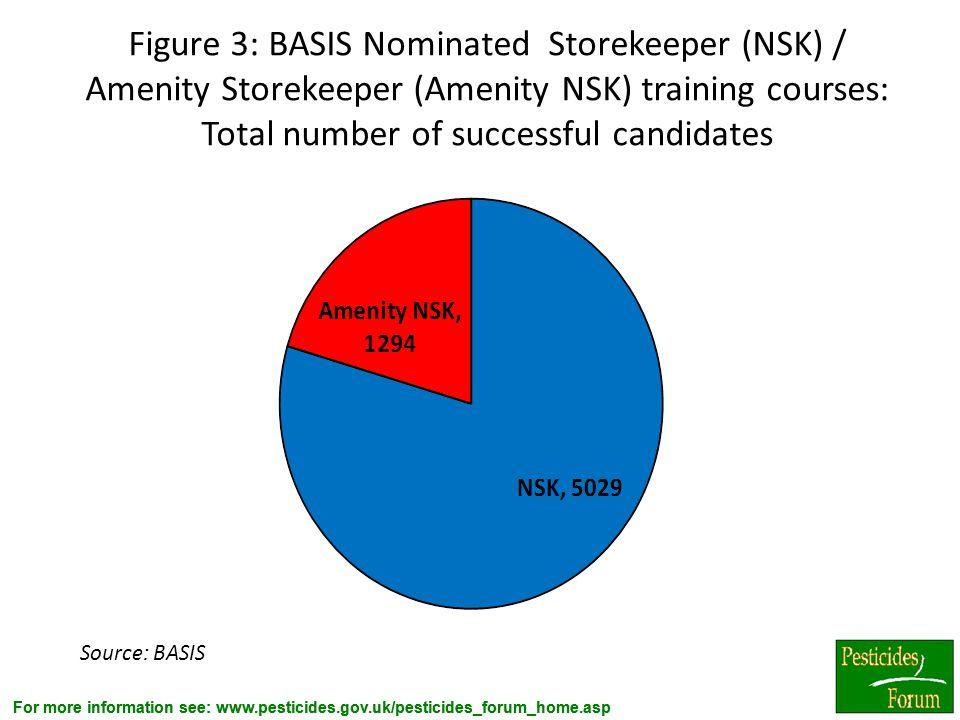 For more information see: www.pesticides.gov.uk/pesticides_forum_home.asp Figure 3: BASIS Nominated Storekeeper (NSK) / Amenity Storekeeper (Amenity N