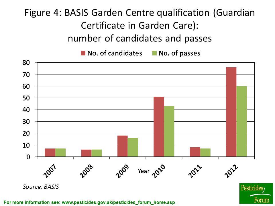For more information see: www.pesticides.gov.uk/pesticides_forum_home.asp Figure 4: BASIS Garden Centre qualification (Guardian Certificate in Garden