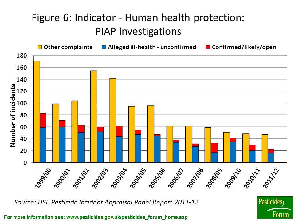 For more information see: www.pesticides.gov.uk/pesticides_forum_home.asp Figure 6: Indicator - Human health protection: PIAP investigations Source: H