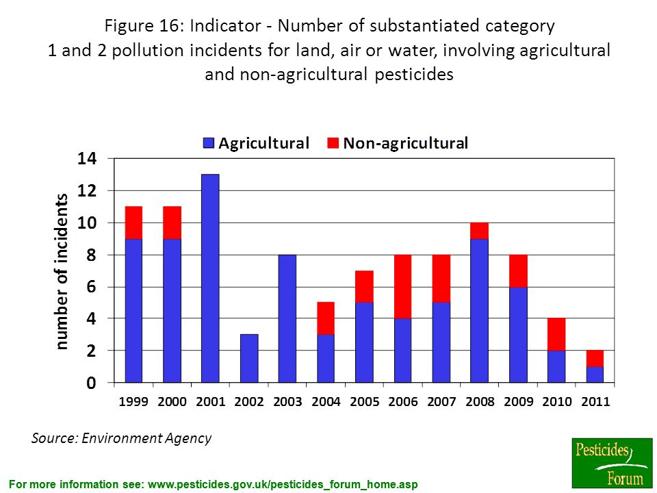 For more information see: www.pesticides.gov.uk/pesticides_forum_home.asp Figure 16: Indicator - Number of substantiated category 1 and 2 pollution in
