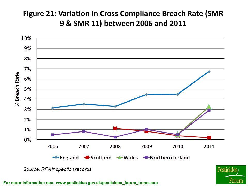 For more information see: www.pesticides.gov.uk/pesticides_forum_home.asp Figure 21: Variation in Cross Compliance Breach Rate (SMR 9 & SMR 11) betwee
