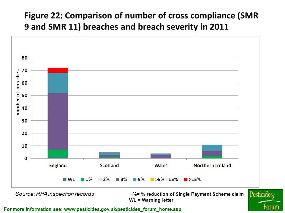 For more information see: www.pesticides.gov.uk/pesticides_forum_home.asp Figure 22: Comparison of number of cross compliance (SMR 9 and SMR 11) breac