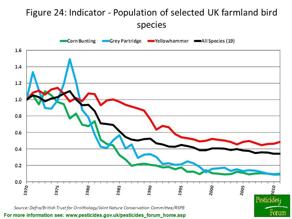 For more information see: www.pesticides.gov.uk/pesticides_forum_home.asp Figure 24: Indicator - Population of selected UK farmland bird species Sourc