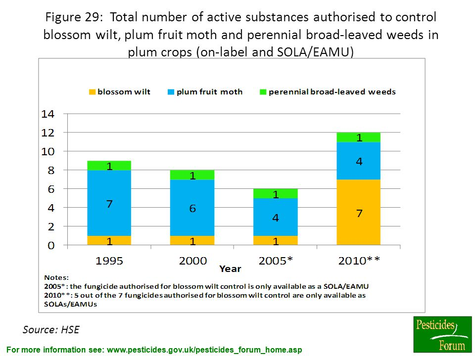 For more information see: www.pesticides.gov.uk/pesticides_forum_home.asp Figure 29: Total number of active substances authorised to control blossom w