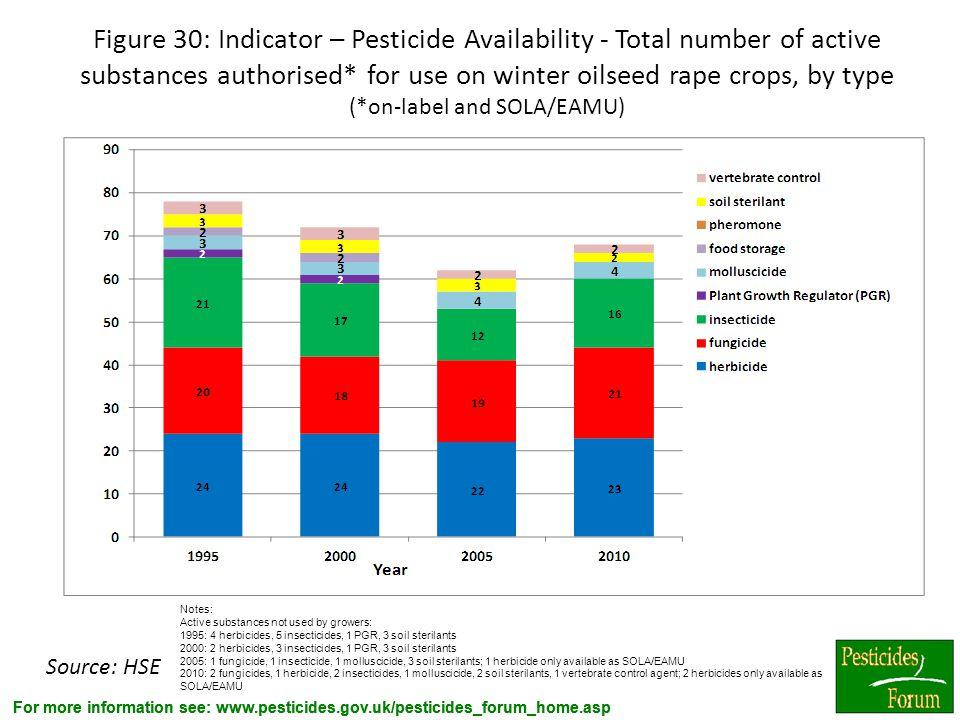 For more information see: www.pesticides.gov.uk/pesticides_forum_home.asp Figure 30: Indicator – Pesticide Availability - Total number of active subst
