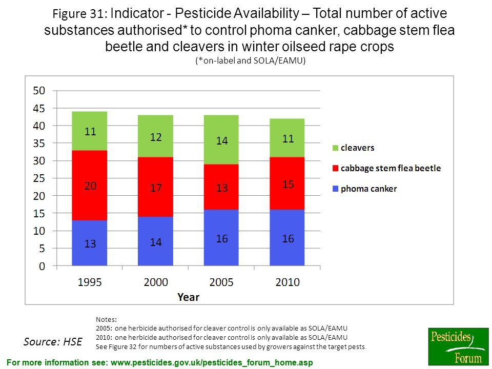 For more information see: www.pesticides.gov.uk/pesticides_forum_home.asp Figure 31: Indicator - Pesticide Availability – Total number of active subst