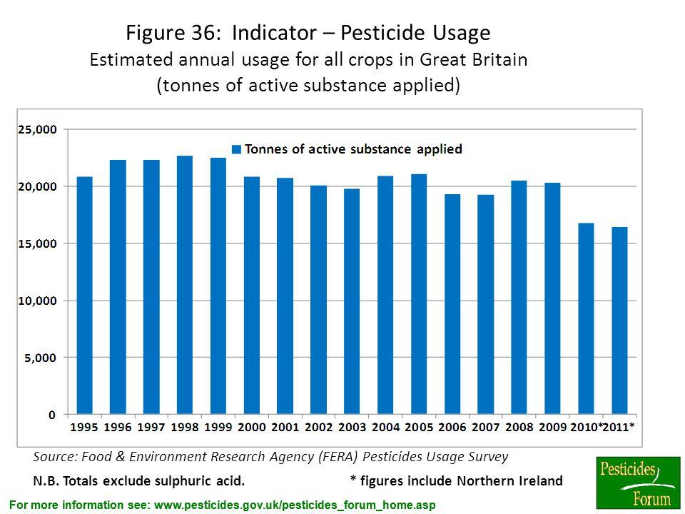 For more information see: www.pesticides.gov.uk/pesticides_forum_home.asp Source: Food & Environment Research Agency (FERA) Pesticides Usage Survey N.
