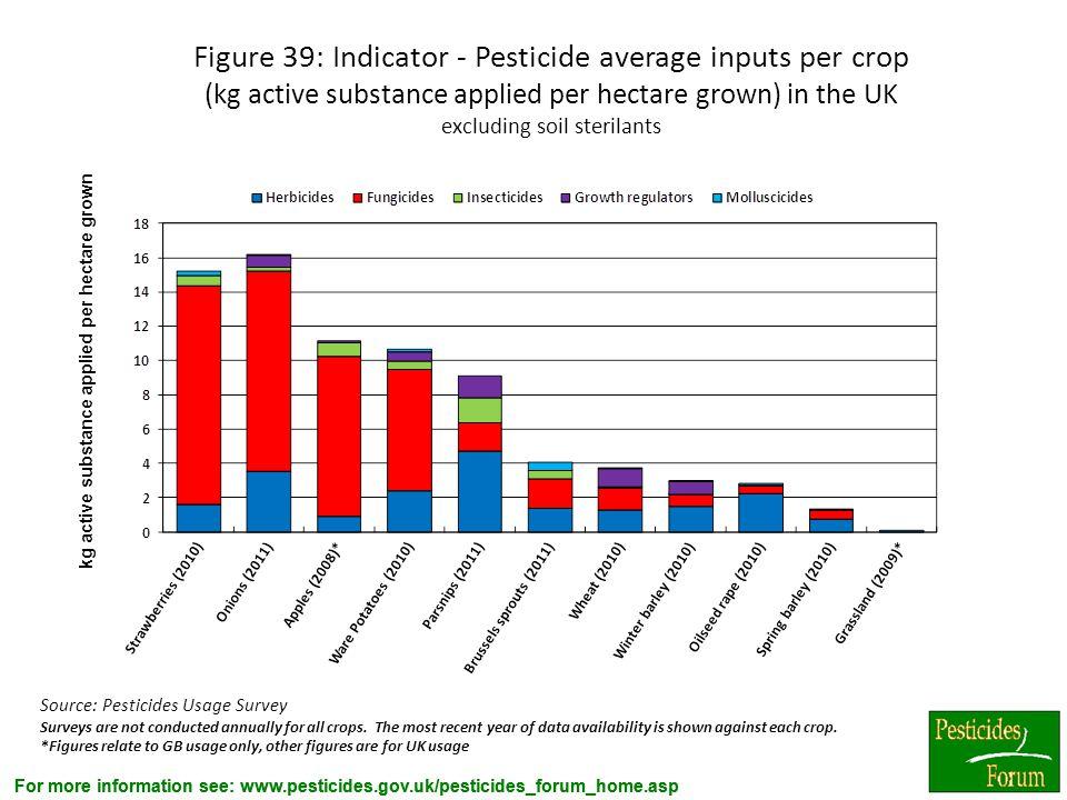For more information see: www.pesticides.gov.uk/pesticides_forum_home.asp Figure 39: Indicator - Pesticide average inputs per crop (kg active substanc