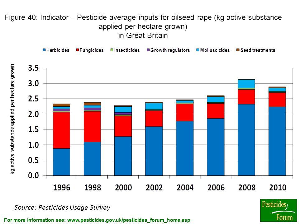 For more information see: www.pesticides.gov.uk/pesticides_forum_home.asp Figure 40: Indicator – Pesticide average inputs for oilseed rape (kg active