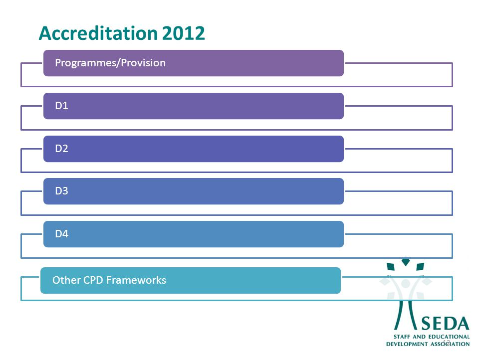 Accreditation 2012 Programmes/ProvisionD1D2 D3D4 Other CPD Frameworks 12