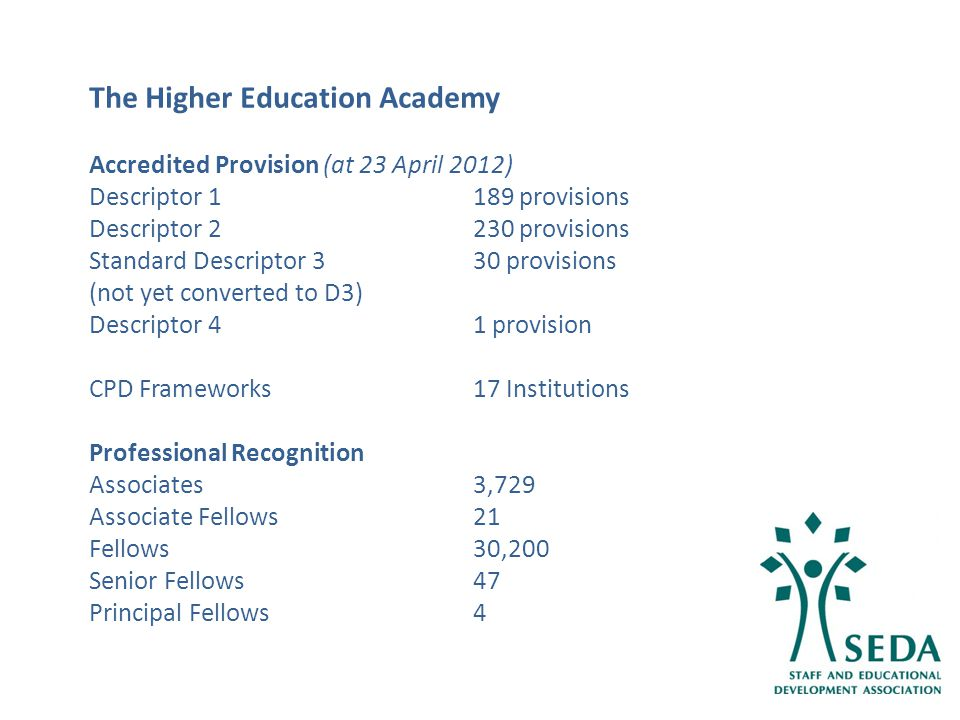 14 The Higher Education Academy Accredited Provision (at 23 April 2012) Descriptor 1189 provisions Descriptor 2230 provisions Standard Descriptor 3 30 provisions (not yet converted to D3) Descriptor 41 provision CPD Frameworks17 Institutions Professional Recognition Associates3,729 Associate Fellows21 Fellows30,200 Senior Fellows47 Principal Fellows4