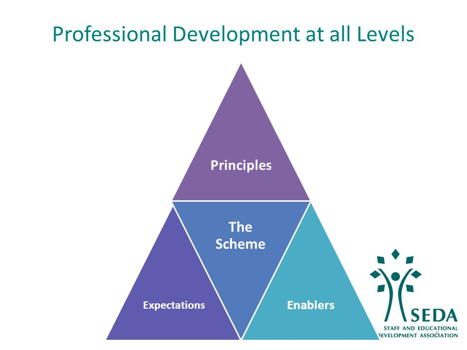 Professional Development at all Levels Principles Expectations The Scheme Enablers 9