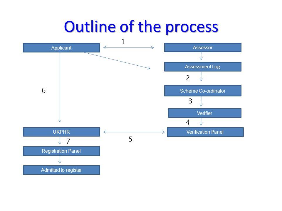 Outline of the process Assessor Applicant UKPHR Assessment Log Verification Panel Registration Panel Verifier Scheme Co-ordinator 1 2 3 4 5 6 7 Admitt
