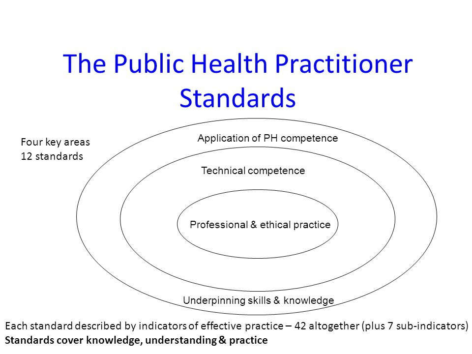 Technical competence Underpinning skills & knowledge Application of PH competence Professional & ethical practice The Public Health Practitioner Stand