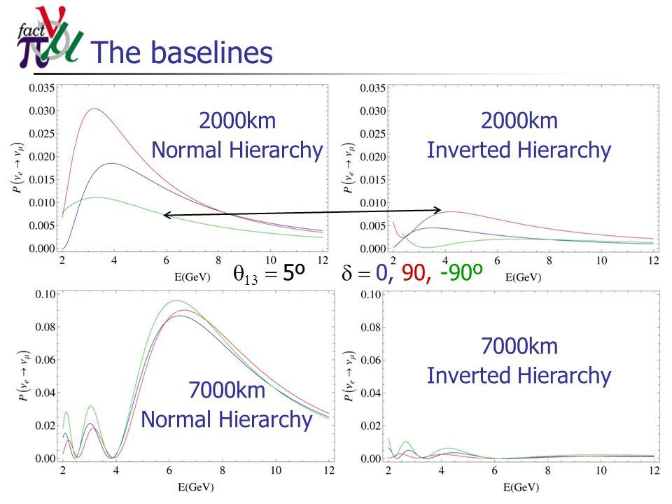 The baselines 2000km Normal Hierarchy    5º  0, 90, -90º 7000km Inverted Hierarchy 7000km Normal Hierarchy 2000km Inverted Hierarchy