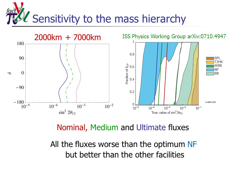 Sensitivity to the mass hierarchy Nominal, Medium and Ultimate fluxes 2000km + 7000km All the fluxes worse than the optimum NF but better than the other facilities ISS Physics Working Group arXiv:0710.4947